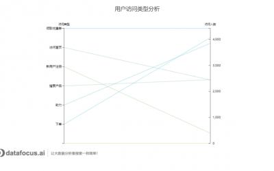 数据分析图表类型主要有哪些呢?