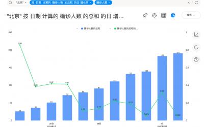 从数据来看,北京会不会走SARS老路?