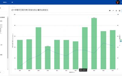 房产大数据:大仔镇公寓交易分析报告