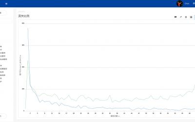 营运大数据:某电信营业点用户流失分析