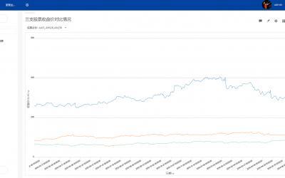 金融大数据:股票数据的可视化分析