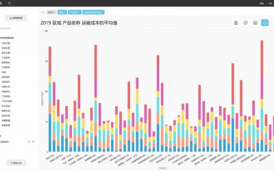DataFocus如何对Excel数据进行平均分析和交叉分析