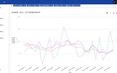 能源大数据:浙江省能源生产与消费情况