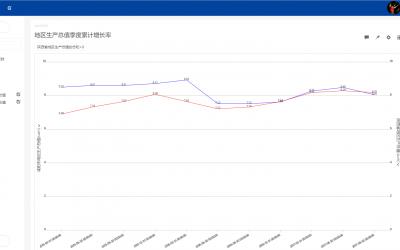 经济大数据:咸阳市经济情况分析