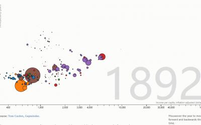用DataFocus实现三维数据展示,一眼看穿百年