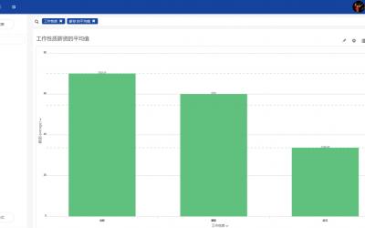 求职大数据:工商管理类薪资分布