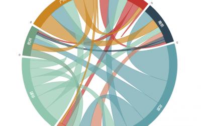 DataFocus之如何制作弦图